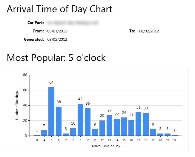 Dati statistici ora disponibili su ParkCloud