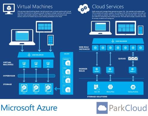 ParkCloud moves to Microsoft Azure